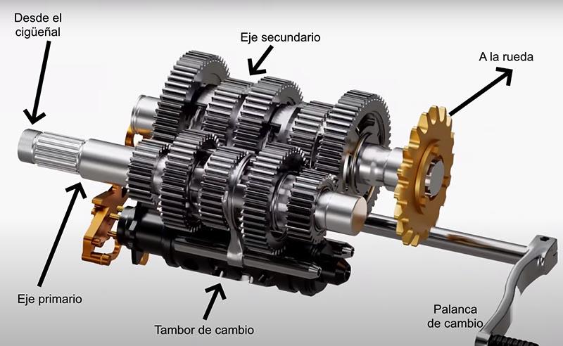Cómo funciona la caja de cambios de una moto
